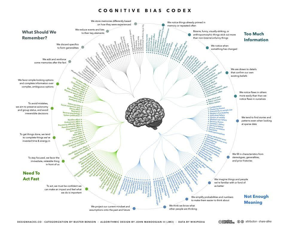 Fig 1: Overview over Cognitive Biases by John Manoogian 2016. http://tinyurl.com/ybxmf5yp